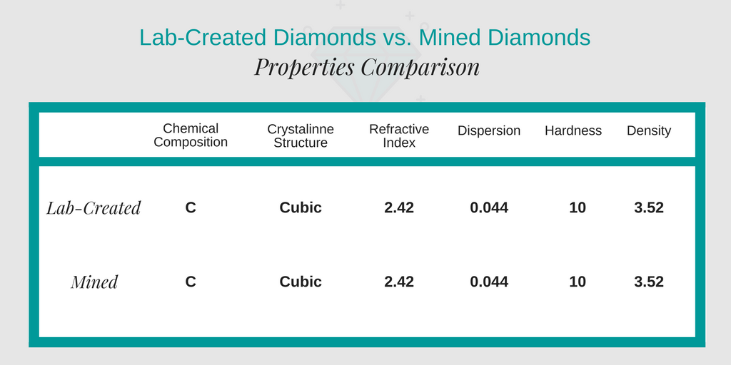 clean origin lab diamonds vs mined diamonds