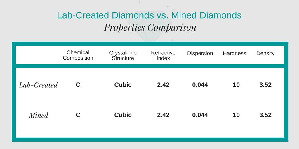 clean origin lab diamonds vs mined diamonds