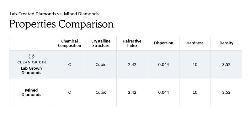 properties chart of lab created diamonds vs mined diamonds